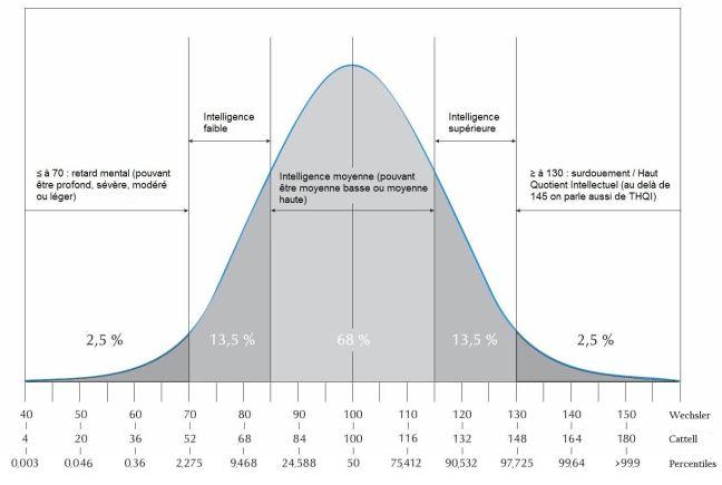 courbe_wechsler_cattell_percentiles1
